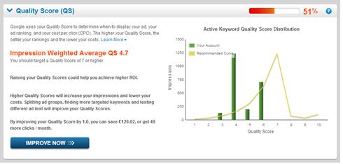AdWords Analytics