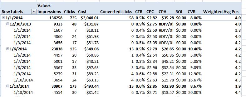 AdWords report data