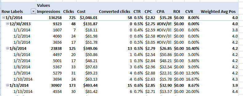 AdWords report data