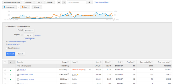 How to Make A High-Quality Google Ads Report in 15 Minutes [Free ...