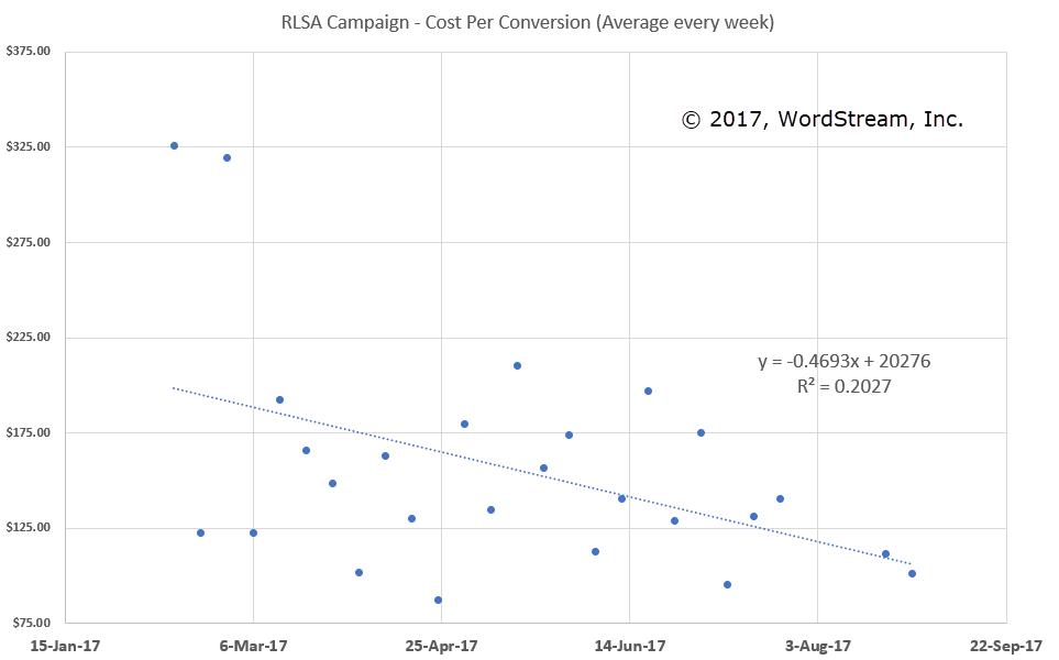 rlsa cost per conversion