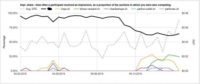 auction insights script