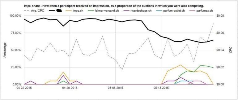 auction insights script