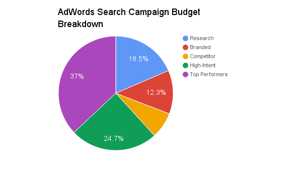 adwords budget breakdown