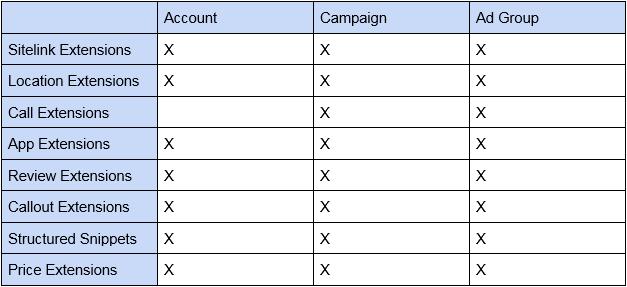adwords sitelink extension level chart