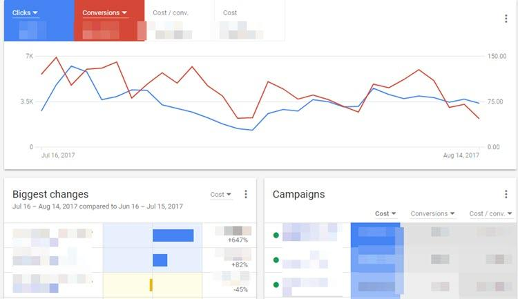 adwords software allows search marketers to overcome optimization difficulties