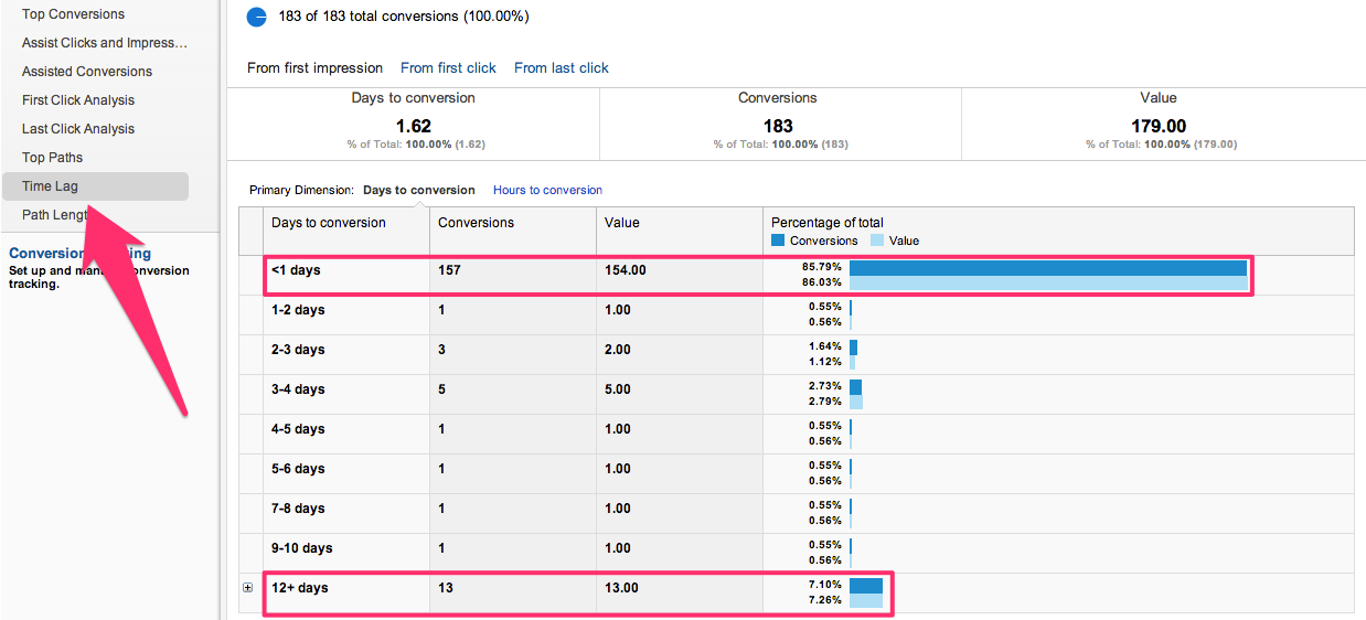 AdWords Time Lag Report
