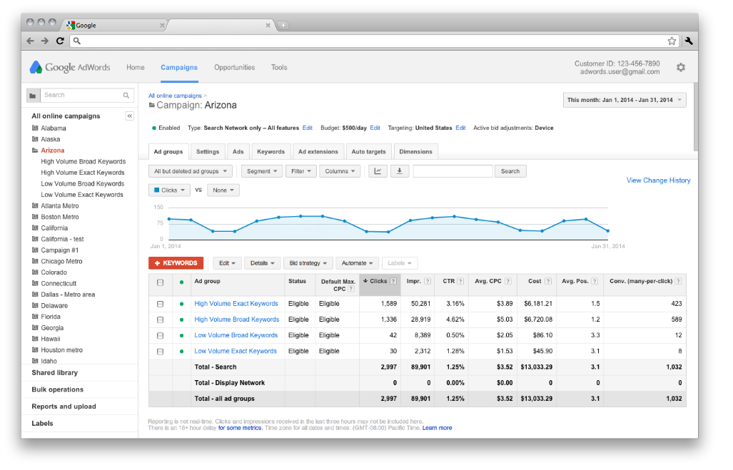 AdWords Advertising for Small Businesses