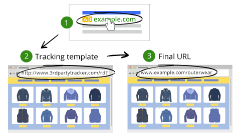 Everything You Need To Know About Upgraded URLs in AdWords