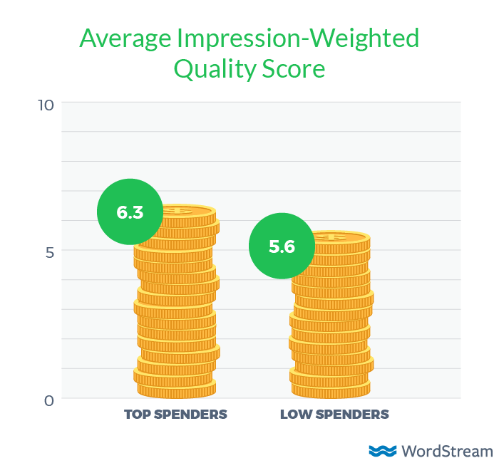 adwords quality score by budget level