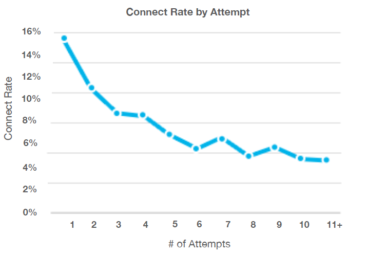 contact rate graph