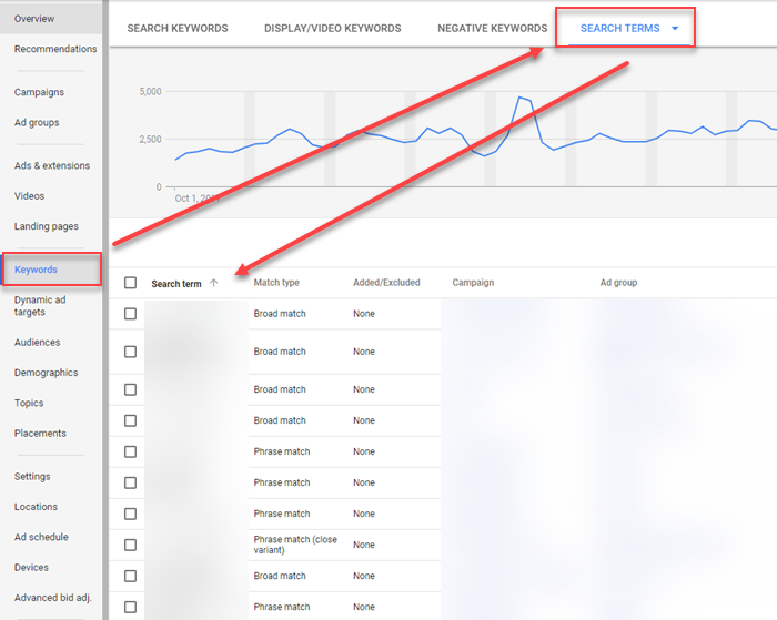search terms report vs keyword analysis