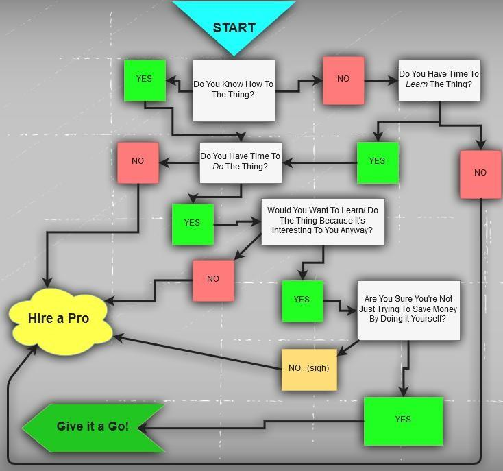 hire an agency or not flowchart