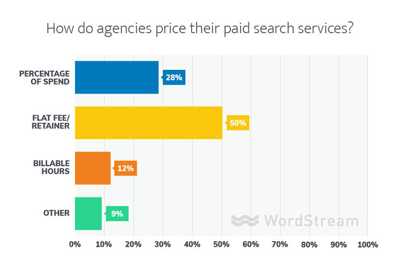 marketing agency pricing structures