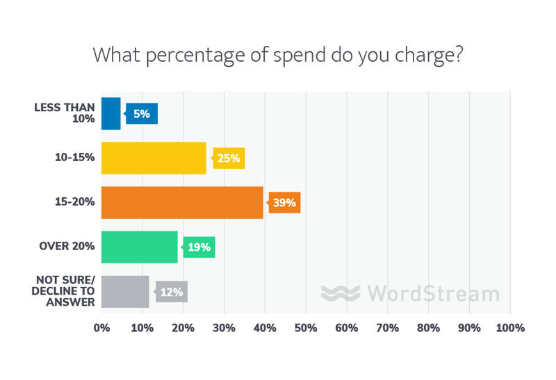 percentage of spend agency pricing