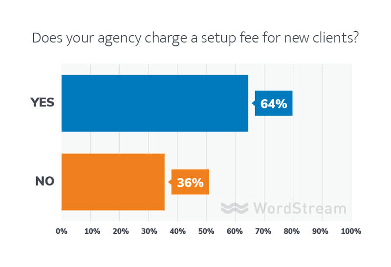 agency setup fees
