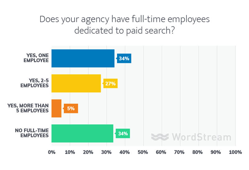 paid search agency