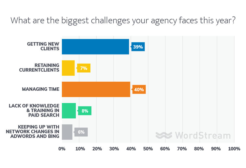 using customer surveys to write ad copy