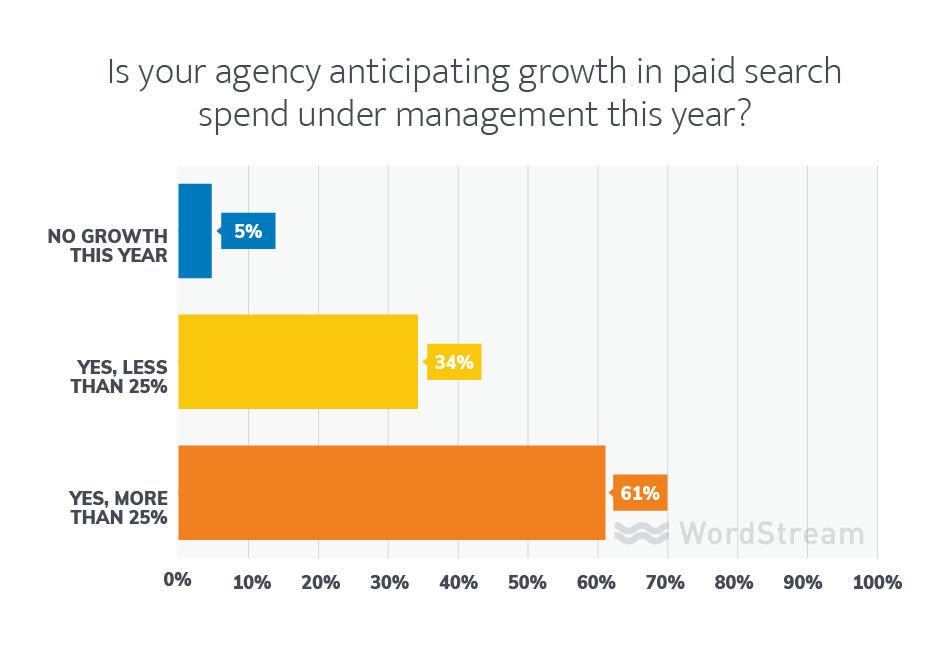 marketing agency growth plans
