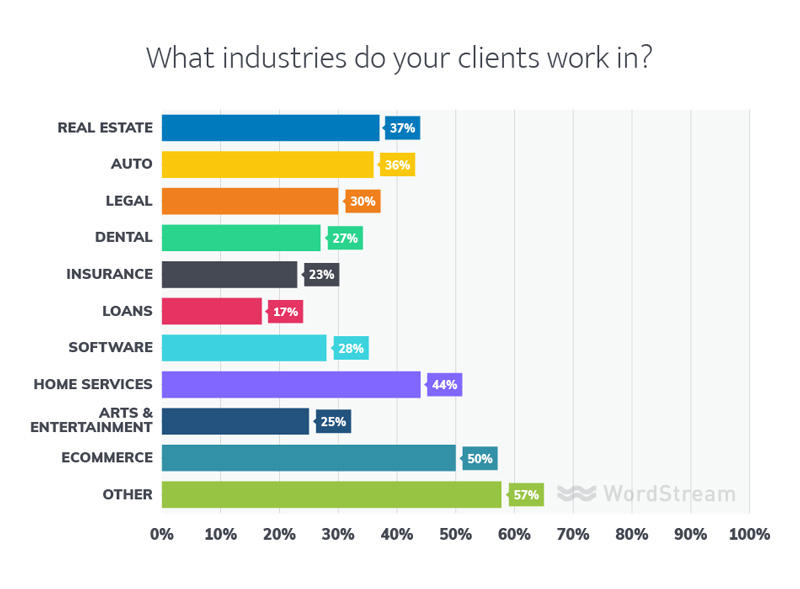 marketing agency client industries