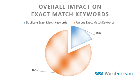 aggregate impact of google adwords exact match keyword change