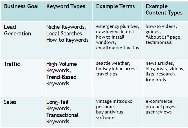Content Marketing Goal Alignment