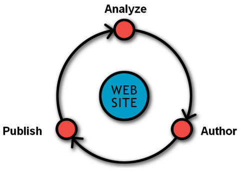 The SEO/PPC Publishing Cycle