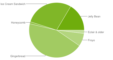 Android System Versions