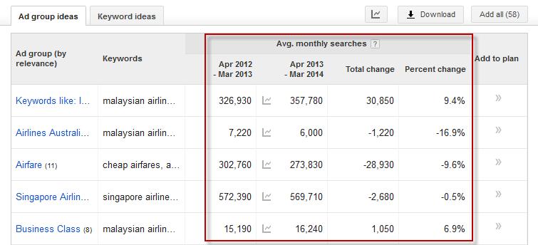 Google Keyword Planner Volumes