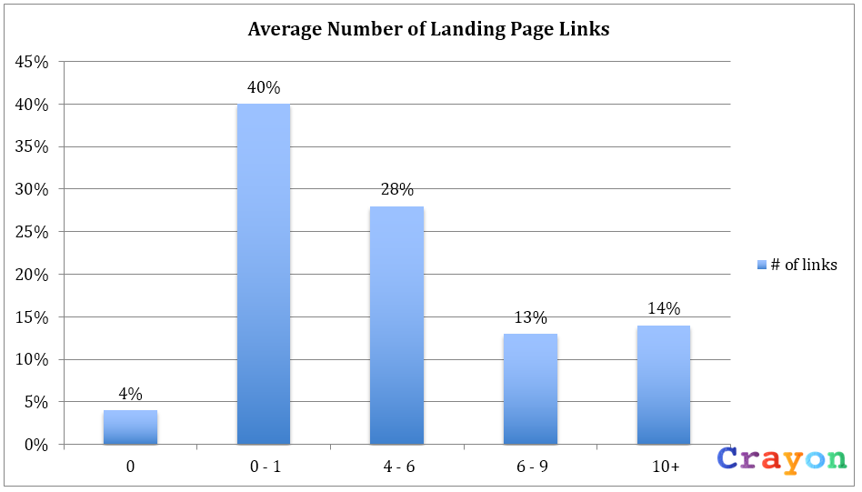 average number of landing page links