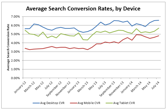 mobile conversion rates