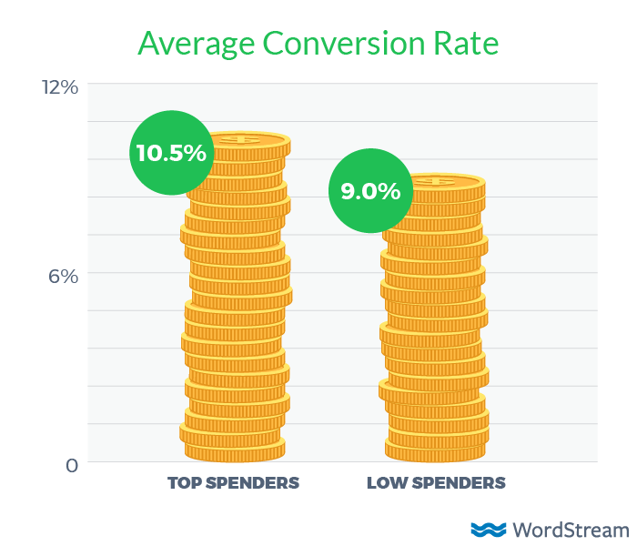 average conversion rate by adwords spend