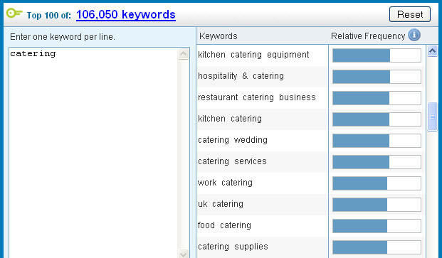 B2B Keywords