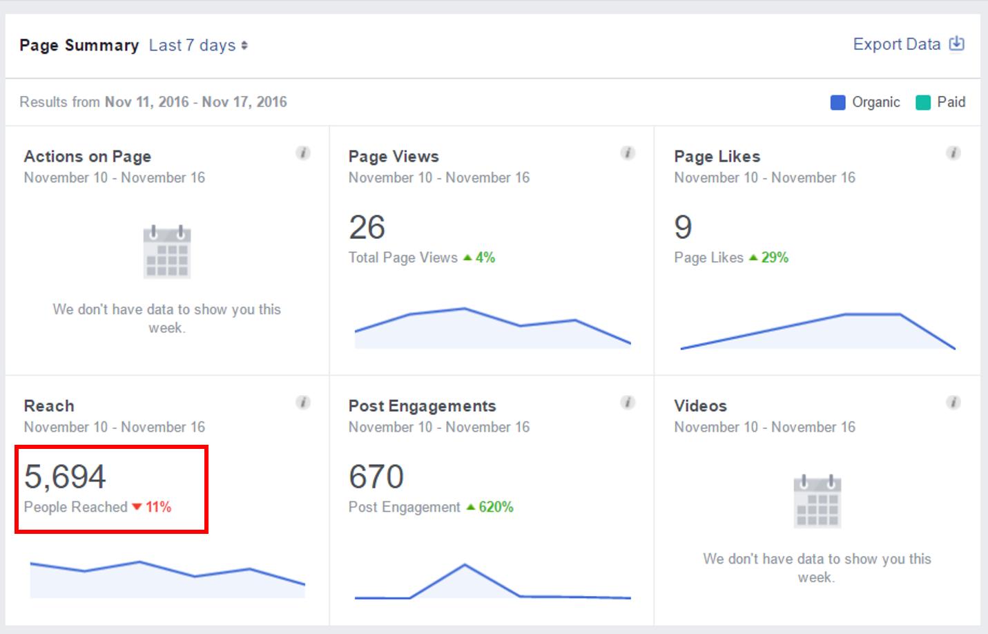 B2B content marketing Facebook overestimates organic reach