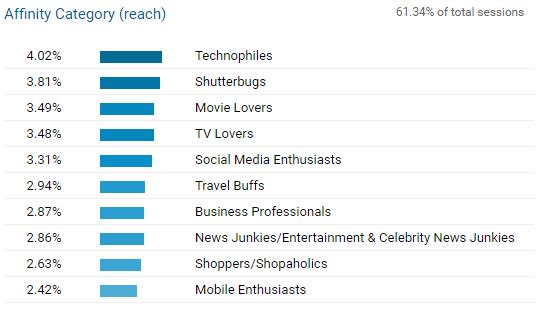 B2B content marketing WordStream audience interests profile