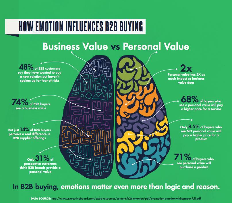 emotional lead generation marketing