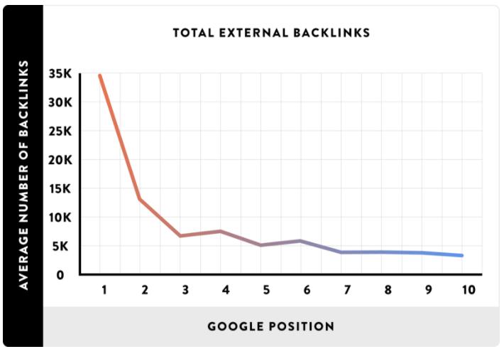 backlinks in 2018