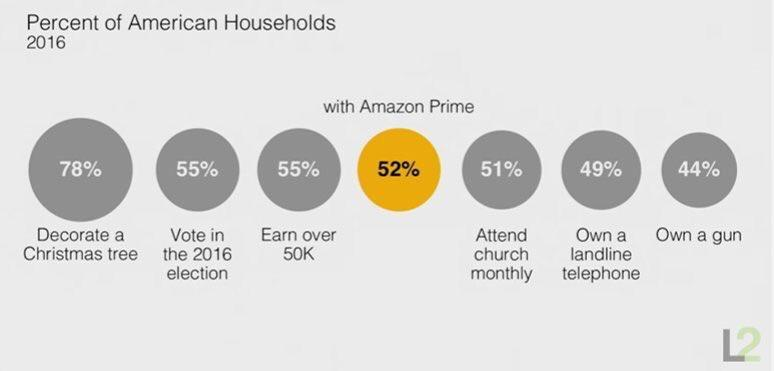 Beginner's guide to advertising on Amazon Prime memberships households church landlines