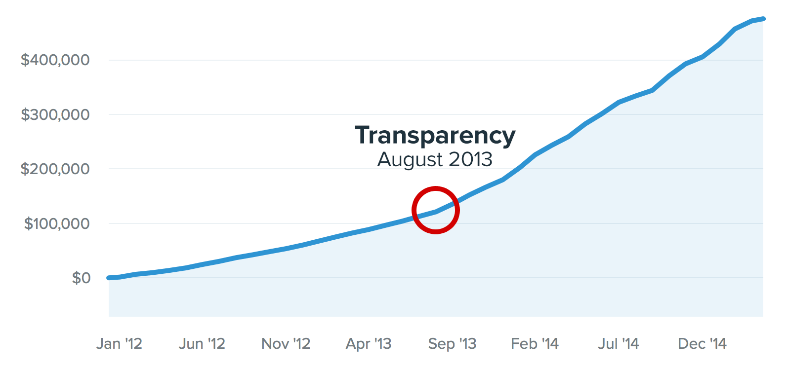 Benefits of content marketing Buffer transparency impact revenues