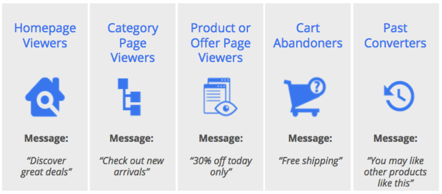 Benefits of content marketing remarketing audience messaging