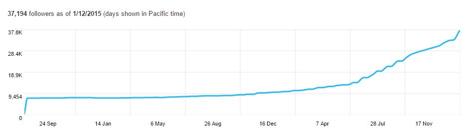 Benefits of content marketing Twitter Analytics follower graph