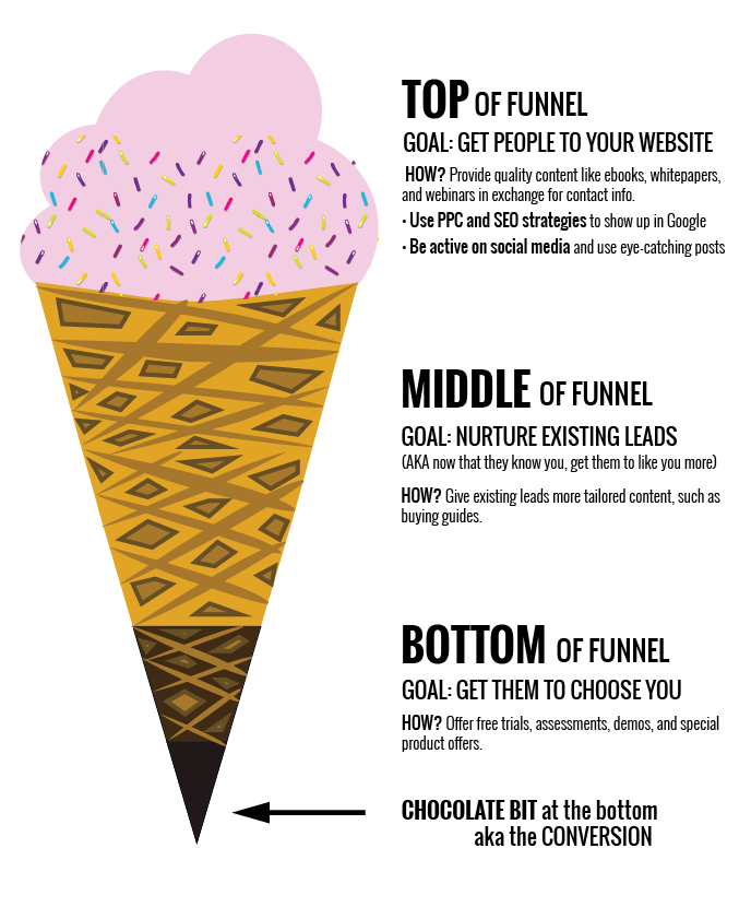 Marketing funnel ice cream cone