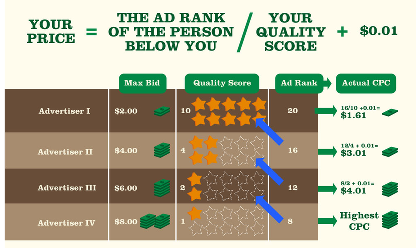 Best of WordStream 2015 how much does Google AdWords cost