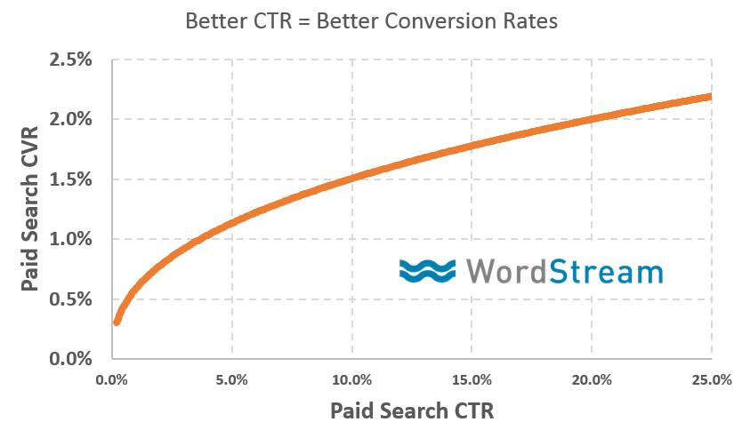 Better CTR = Better CVR