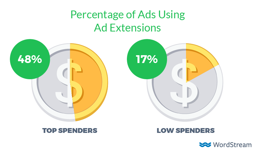 ad extensions in high spend adwords accounts