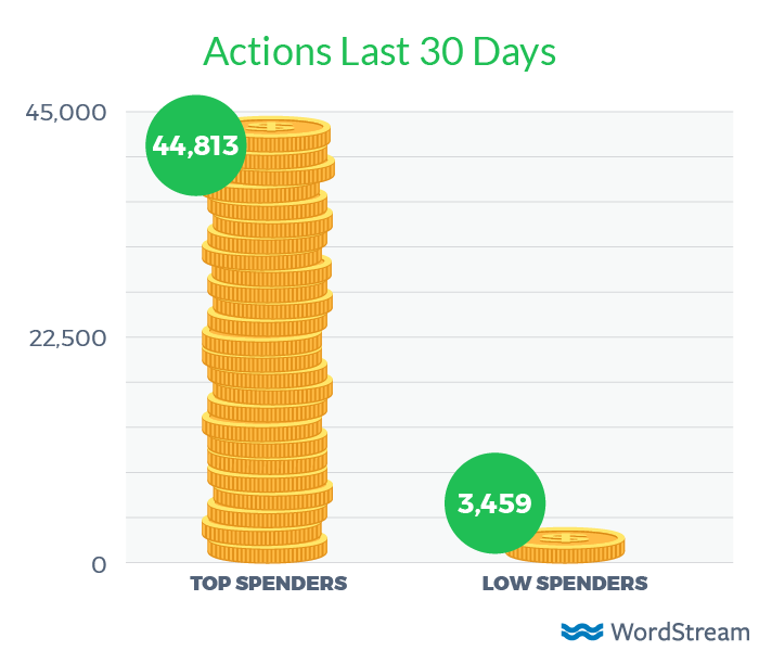 adwords actions last 30 days