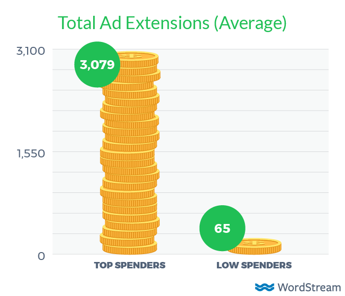 total ad extensions by adwords budget