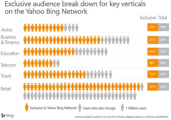 Bing Ads breakdown by audience