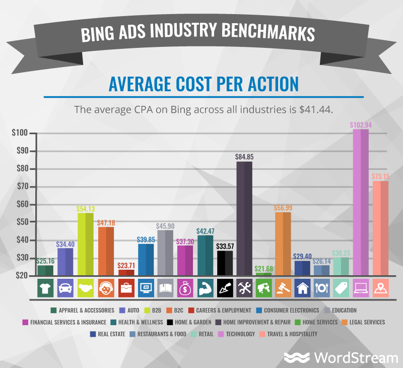 average cpa on bing