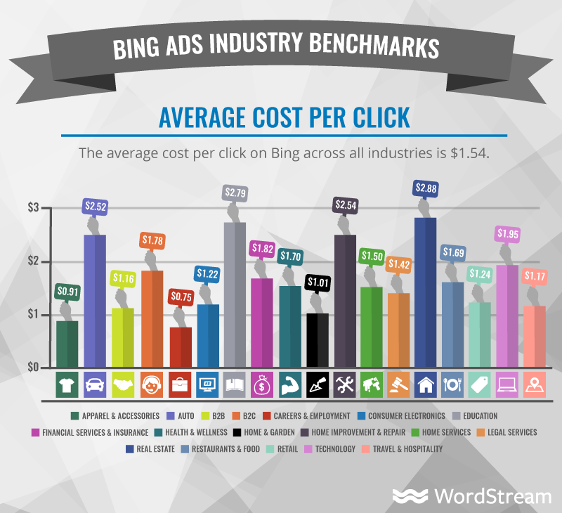 average cpc on bing ads